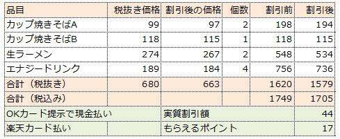 3/103の割引の効果を調べた表