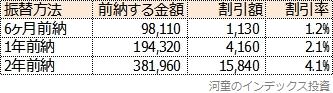 国民年金を前納した場合の割引率一覧表