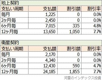 NHK放送受信料の支払い周期と割引率一覧表