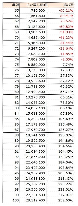 国民年金損益表