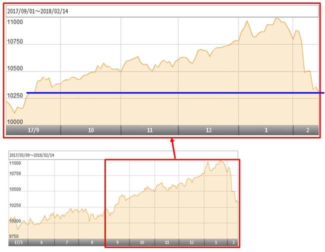 スリムバランス(8資産均等型)の設定来の基準価額の変動図