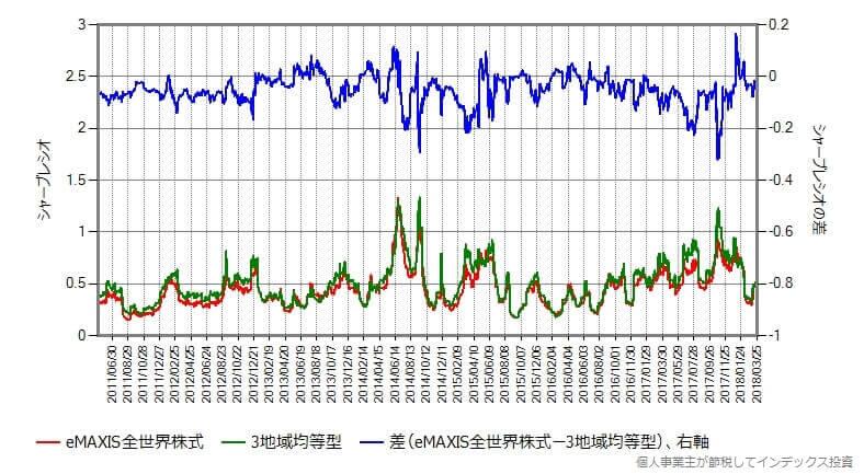 シャープレシオを全世界株式と比較