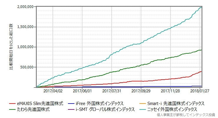 eMAXIS Slim先進国株式の設定日を基準にしてその時点の総口数からの増減をプロット