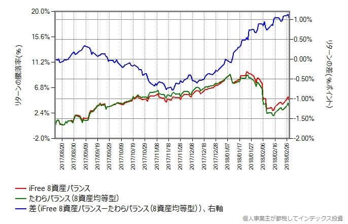iFree 8資産バランス vs たわらバランス