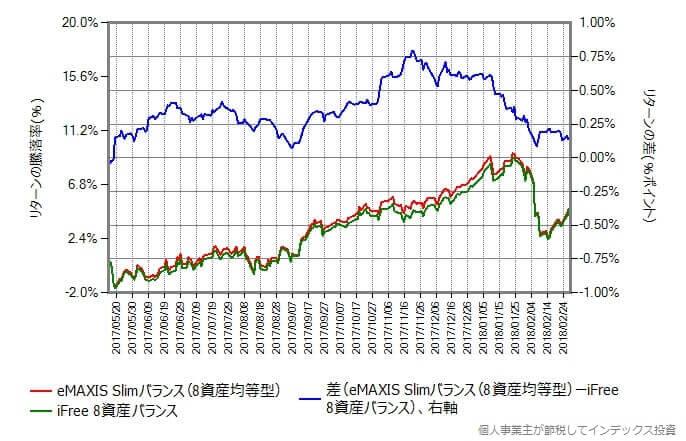 スリムバランス vs iFree 8資産バランス