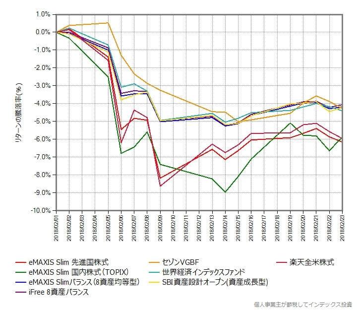 株価下落が始まる直前の2018年2月1日の基準価額からの騰落率の変化をプロット