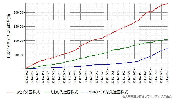 eMAXIS Slim先進国株式の設定日を基準にしてその時点の総口数からの増減