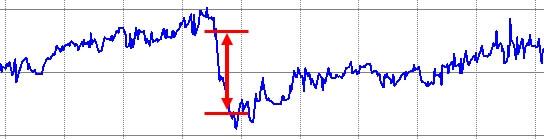 初回の下方乖離の拡大したグラフを切り出し
