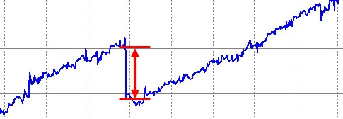 2回目の下方乖離の拡大したグラフを切り出し