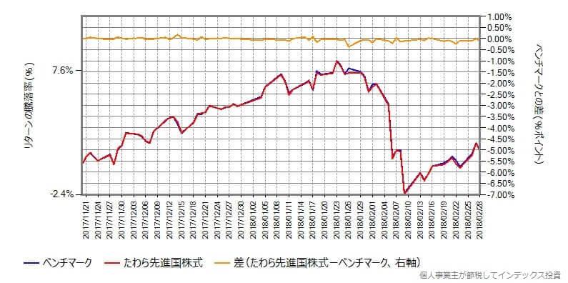 たわら先進国株式