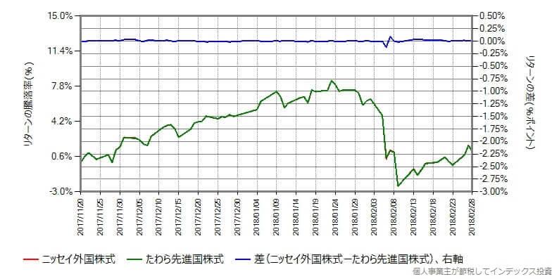 ニッセイ外国株式 vs たわら先進国株式