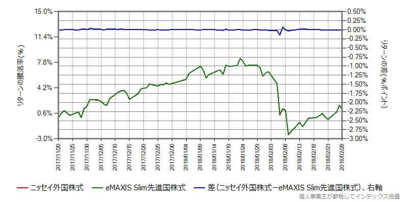 ニッセイ外国株式 vs eMAXIS Slim 先進国株式
