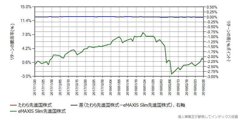 たわら先進国株式 vs eMAXIS Slim先進国株式
