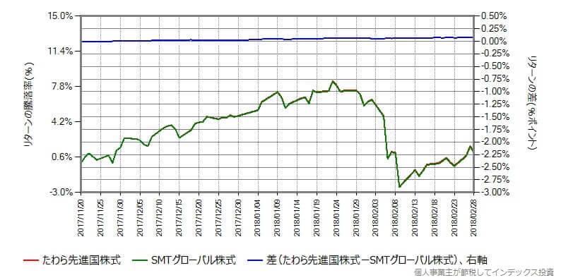 たわら先進国株式 vs SMTグローバル株式