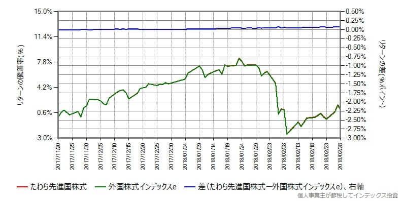 たわら先進国株式 vs 外国株式インデックスe