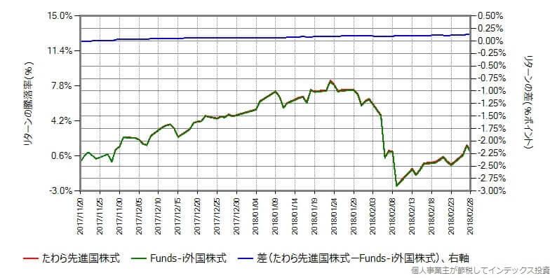 たわら先進国株式 vs Funds-i外国株式