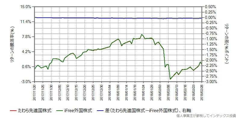 たわら先進国株式 vs iFree外国株式