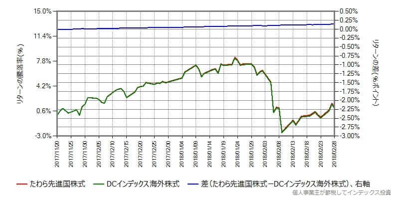 たわら先進国株式 vs DCインデックス海外株式