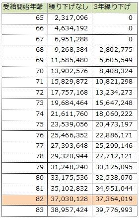 65歳から受給した場合と3年繰り下げ受給した場合の比較
