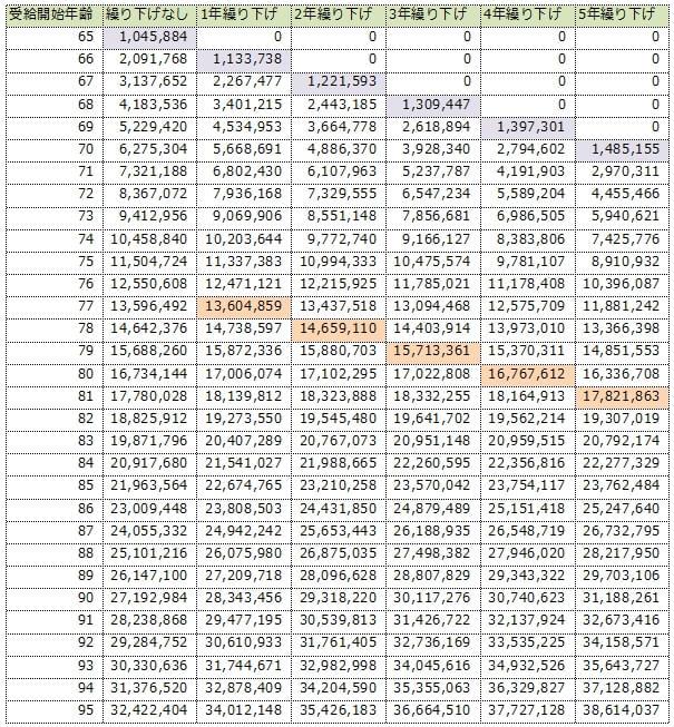 繰り下げ受給した場合の累計受給額の推移