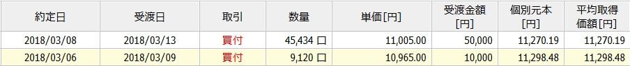 eMAXIS Slim 先進国株式の取引明細