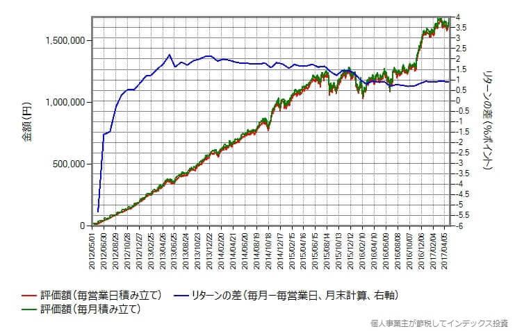 eMAXIS 先進国株式インデックスの場合