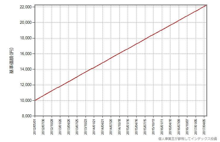 基準価額がリニアに増え続ける場合