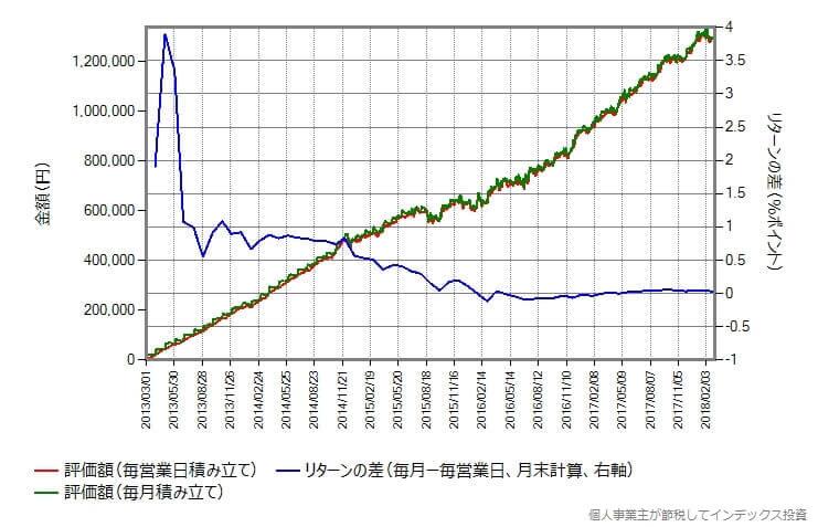 eMAXIS 新興国債券インデックス