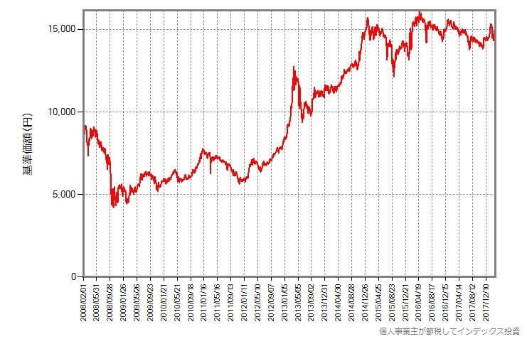 基準価額の変化