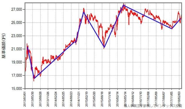 eMAXIS 国内リートインデックスの過去5年間の基準価額の変化