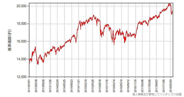eMAXIS バランス(8資産均等型)の基準価額の変化