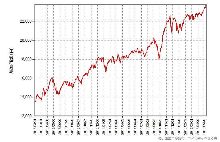 同一期間のeMAXIS 先進国株式インデックスの基準価額の動き