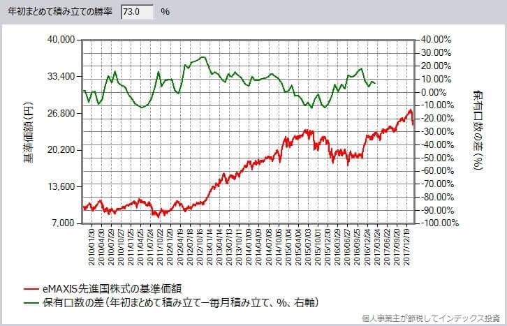 eMAXIS 先進国株式インデックス