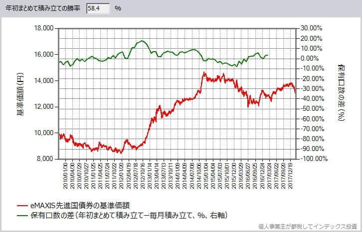 eMAXIS 先進国債券インデックス