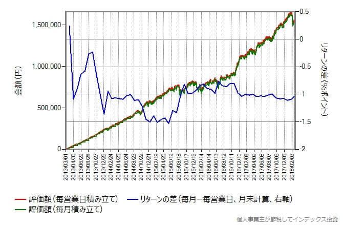 eMAXIS 先進国株式インデックスの実績データを使ったシミュレーション