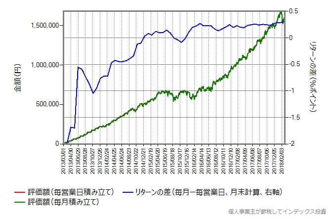 eMAXIS 新興国株式インデックス