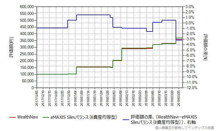 WealthNavi vs eMAXIS Slim バランス