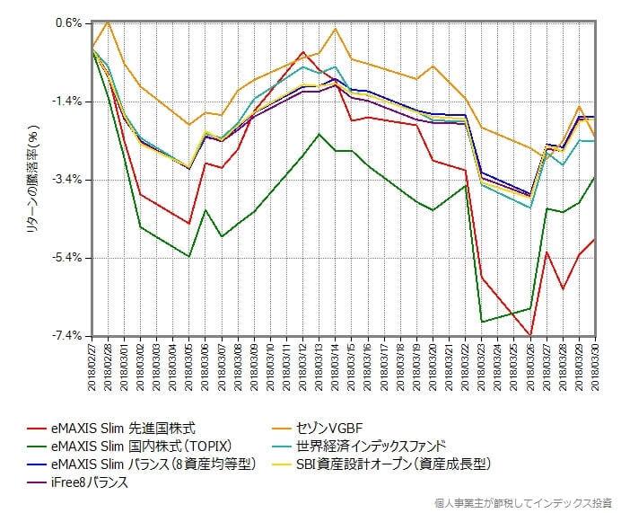 基準価額からの騰落率の変化