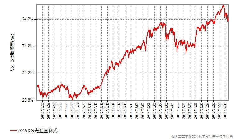 eMAXIS先進国株式のリターン