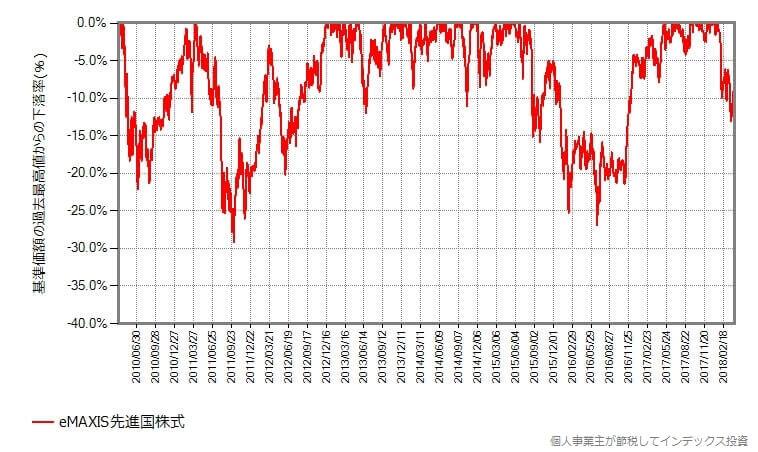 eMAXIS先進国株式の下落率