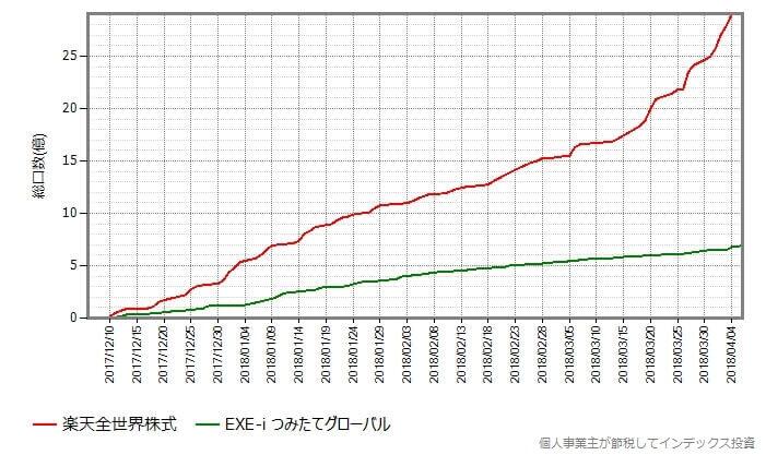 総口数の変化を設定日を同じにして比較