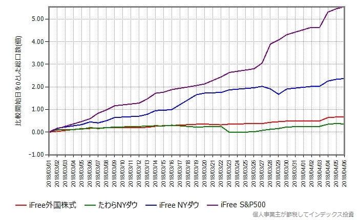 iFree S&P500、iFree NYダウ、iFree 外国株式、たわらNYダウのみプロット