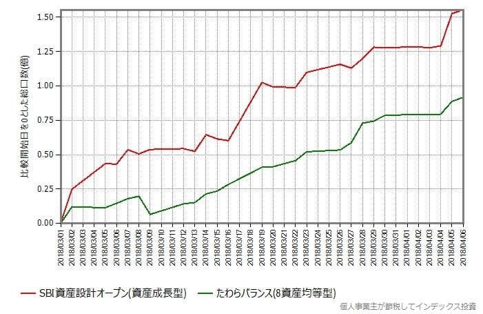 たわらバランス(8資産均等型)、SBI資産設計オープン(資産成長型)のみプロット