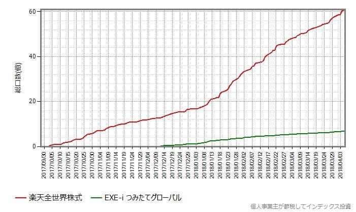 総口数の変化をそのまま比較