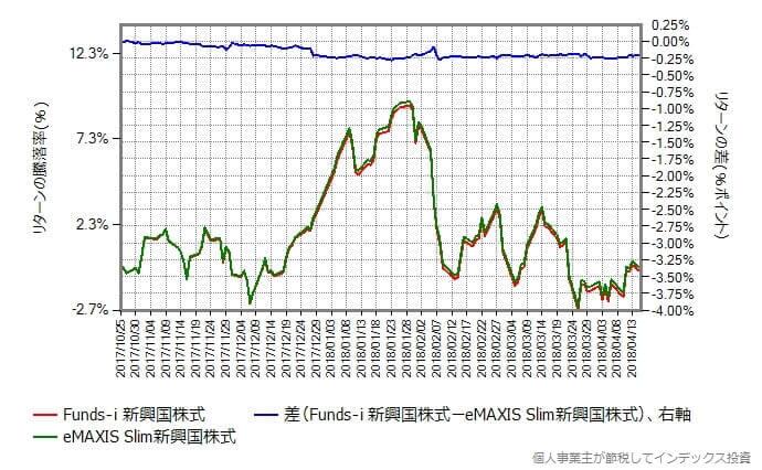 スリム新興国株式 vs Funds-i 新興国株式 リターンの差