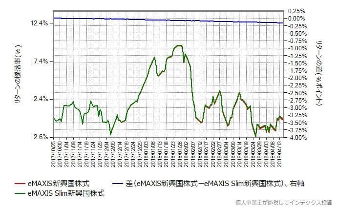 スリム新興国株式 vs eMAXIS新興国株式 リターンの差