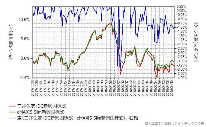 スリム新興国株式 vs 三井住友・DC新興国株式インデックスのリターンの差