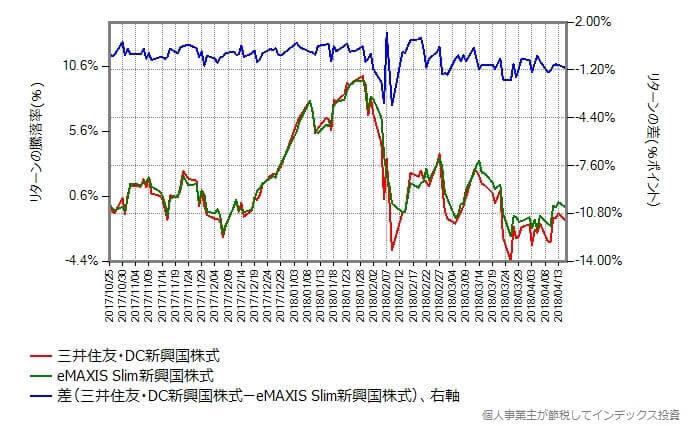 スリム新興国株式 vs 三井住友・DC新興国株式インデックスのリターンの差 スケール調整後
