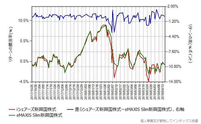 スリム新興国株式 vs iシェアーズ新興国株式インデックス リターンの差 スケール調整後