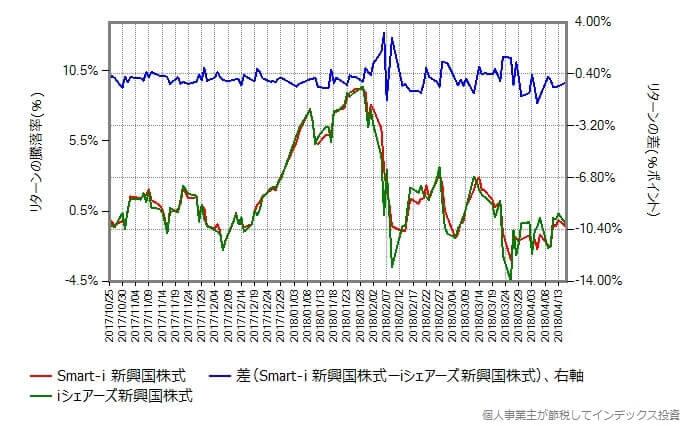 三井住友・DC新興国株式インデックス vs iシェアーズ新興国株式インデックス リターンの差